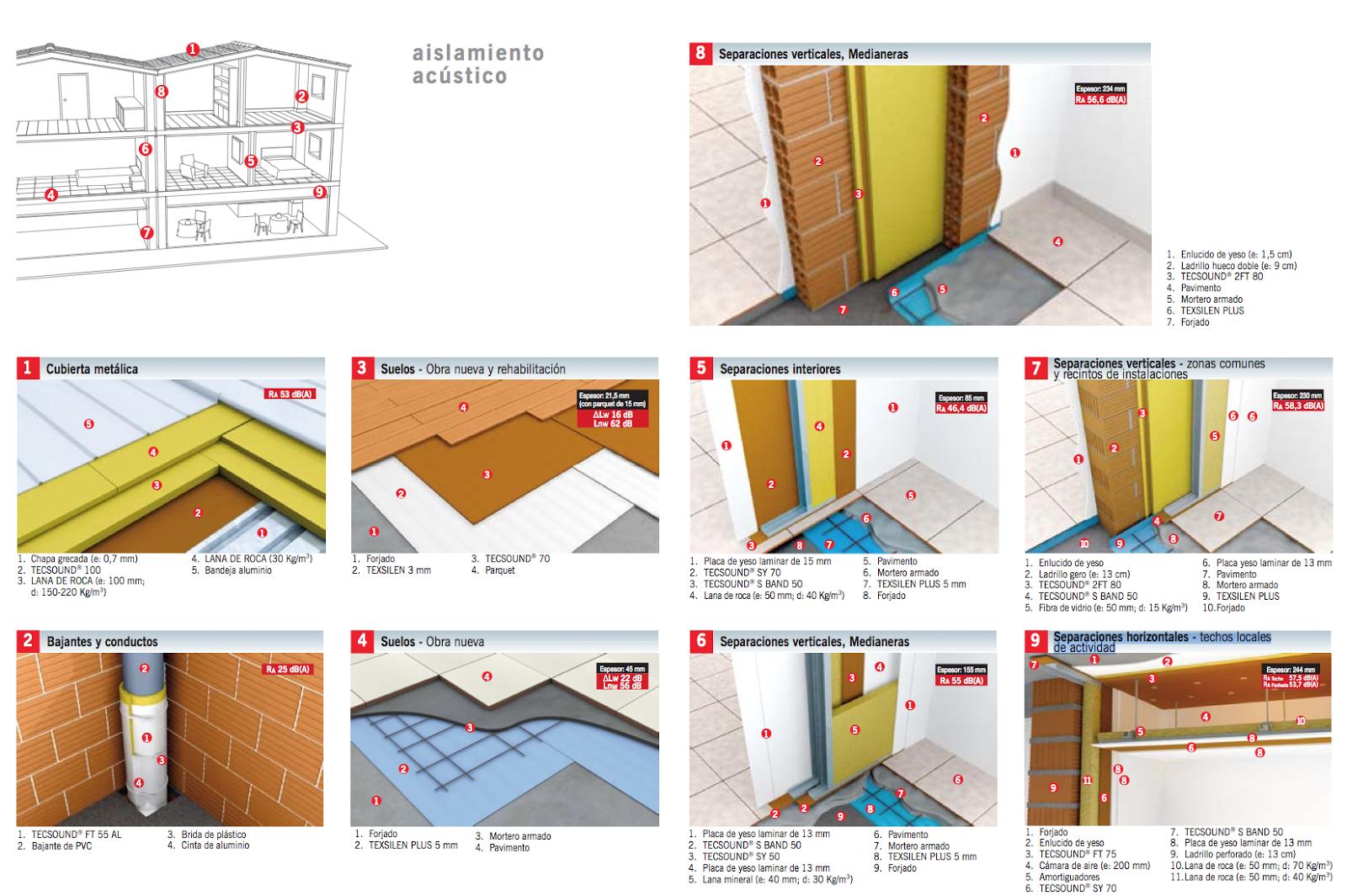 Aislamientos prefinsa - Aislamiento de paredes ...